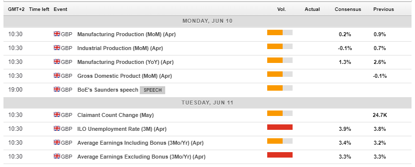 UK economic calendar events June 10 14 2019