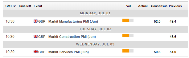 UK macro economic calendar events July 1 5 2019