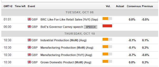 UK macro economic events October 7 11 2019