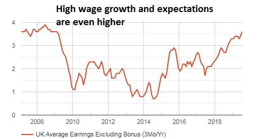 UK wage growth excluding bonuses 2008 2019 FXStreet chart
