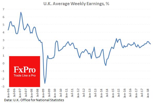 Темп роста зарплат в Британии продолжает падать