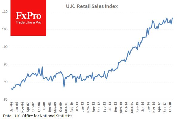 Розничные продажи в Британии удивили ростом