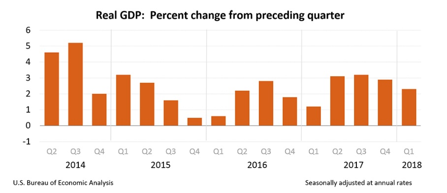 PIB Real: cambio del trimestre anterior