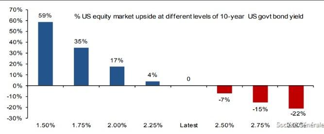 Sensibilidad del mercado de valores de EE.UU. con la subida de los rendimientos del Tesoro a 10 años