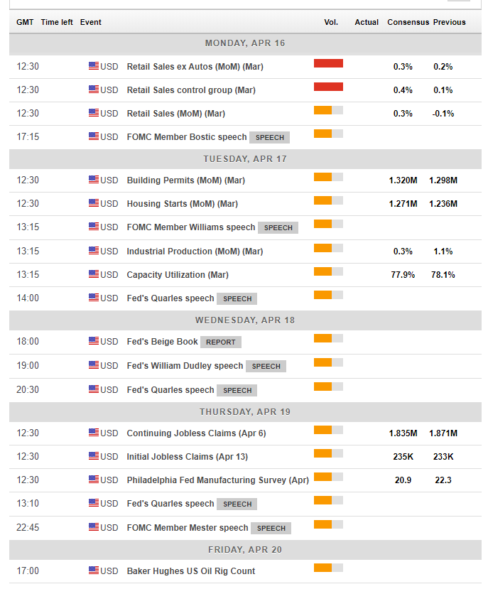 US calendar events April 16 20 2018 Fed speak