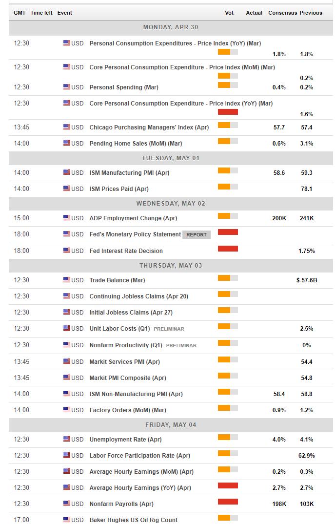 US economic macro indicators April 30 May 4 2018