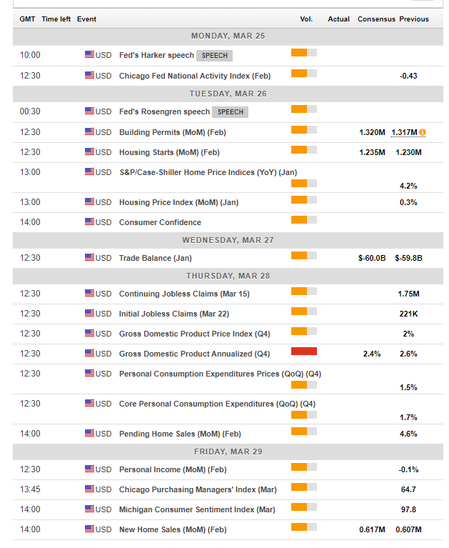 US macro economic events March 25 29 2019