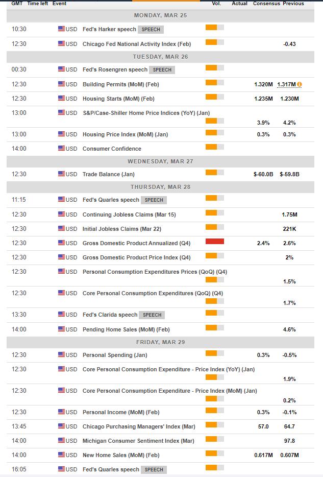 US economic calendar events March 25 29 2019