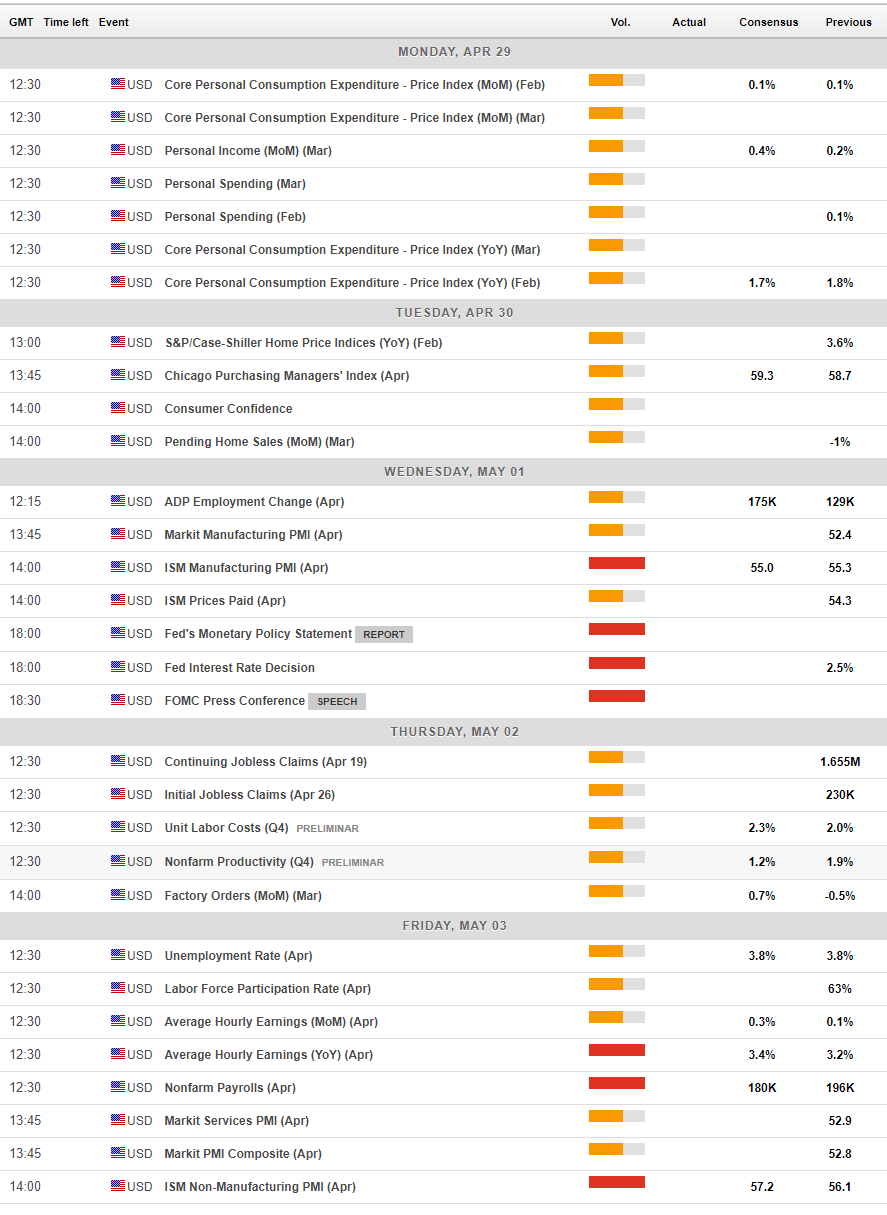 US economic events forex April 29 May 3 2019