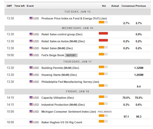 US macro forex calendar January 14 18 2019