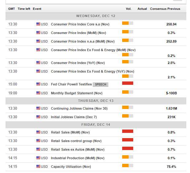 US macro economic events December 10 14 2018