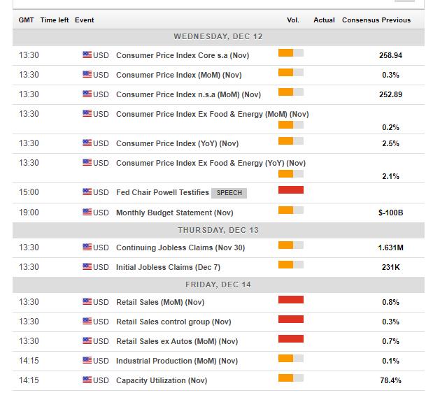 US macro economic events December 10 14 2018