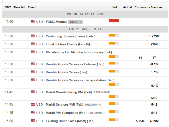 US macro events February 18 22 2019