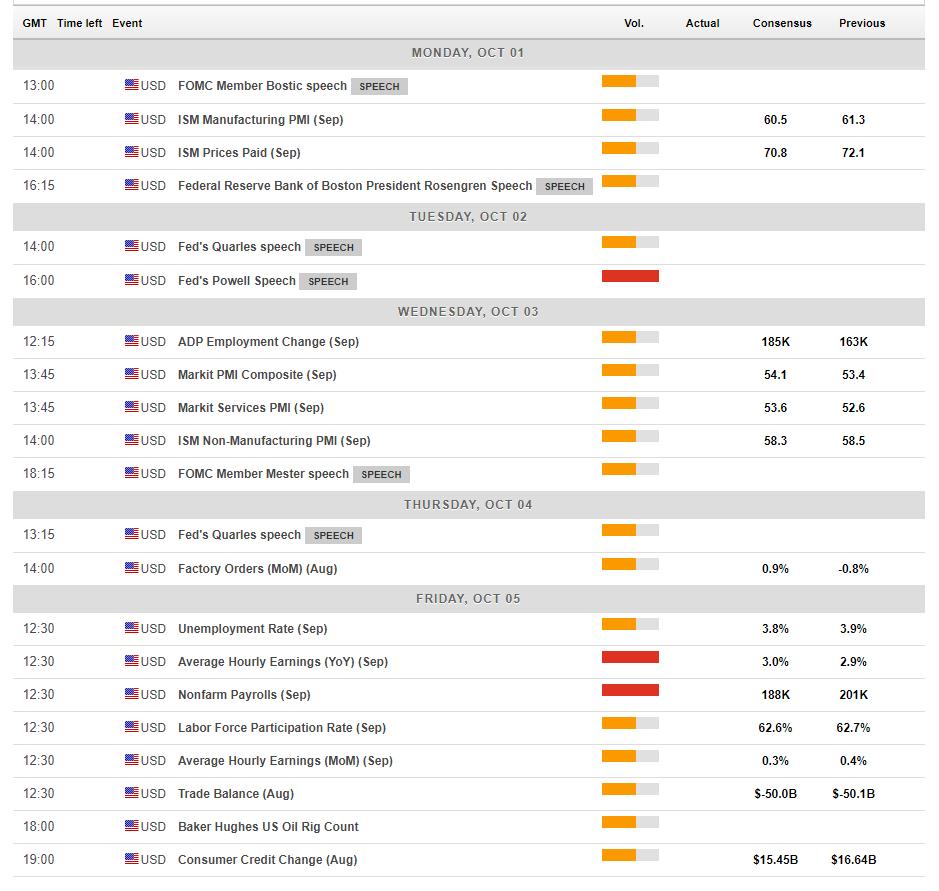 US macro economic events October 1 5 2018
