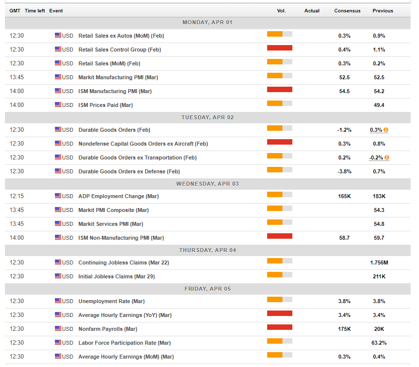 US economic forex events April 1 5 2019