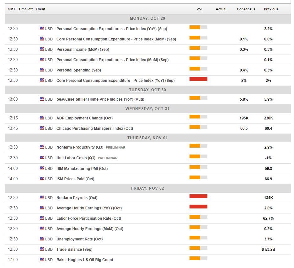 US forex calendar events October 29 November 2 2018