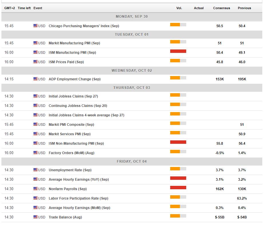US macro economic events September 30 October 4 2019