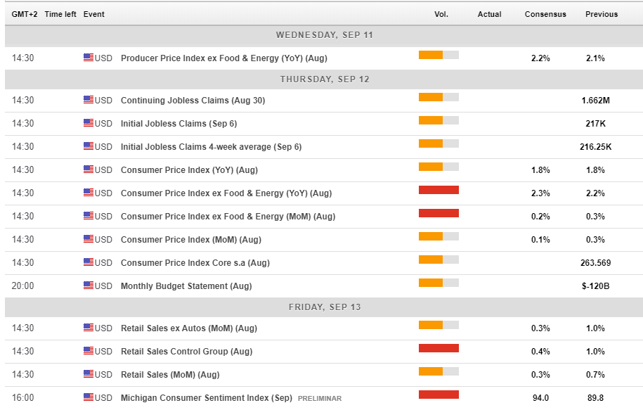 US macro economic events September 9 13 2019