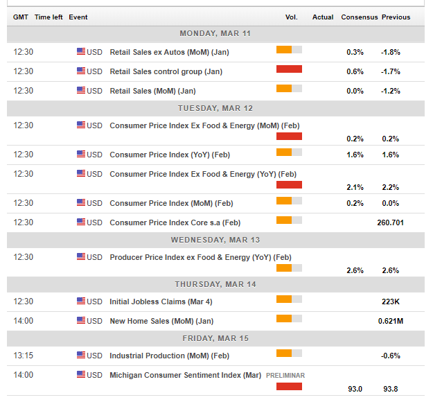 US forex calendar events March 11 15 2019