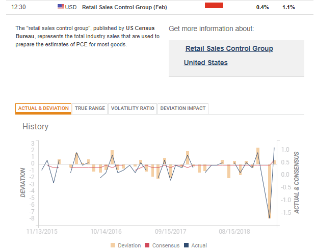 US retail sales control group early 2019