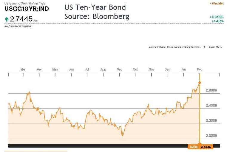 US 10Yr Bond
