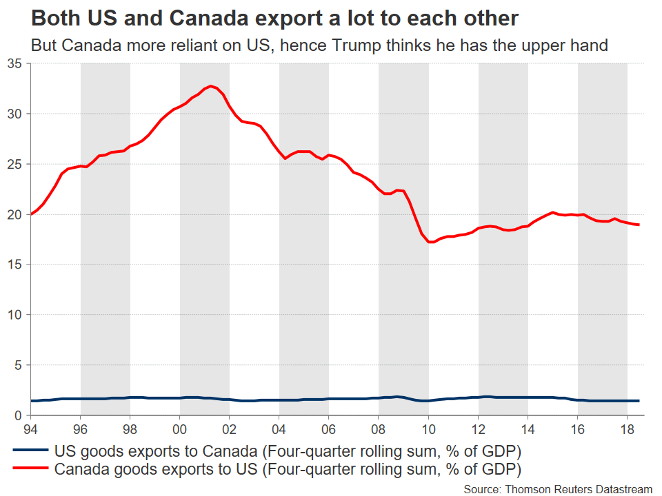 US and Canada Export