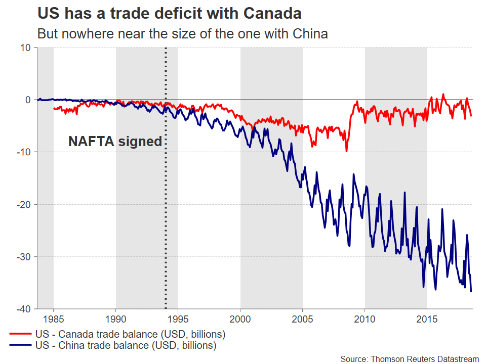 US Trade Deficit With Canada