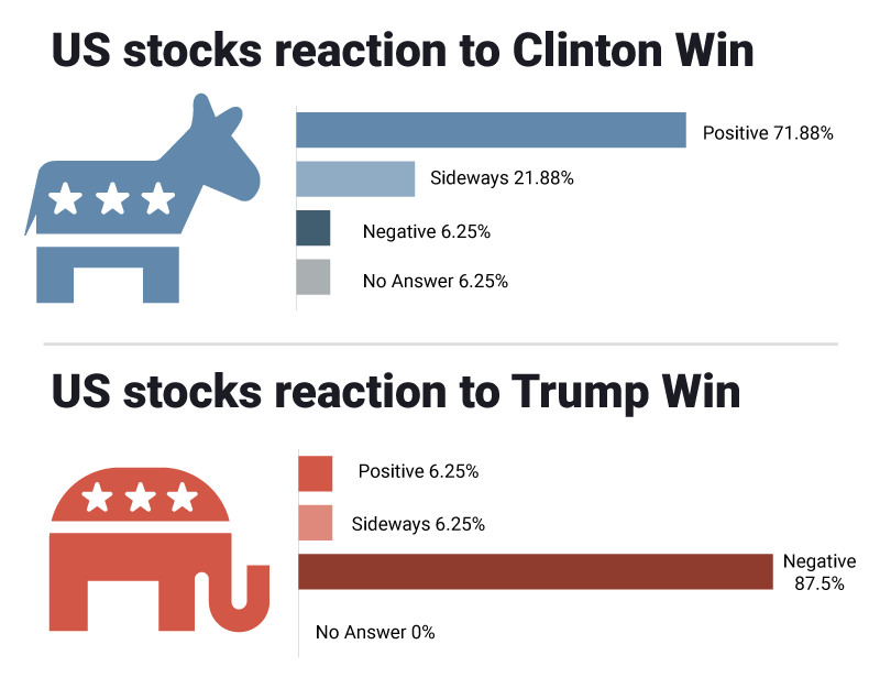 US stocks reaction US election