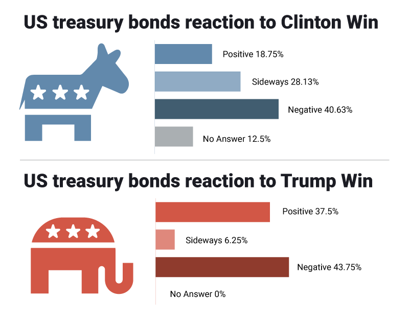 US treasury bonds