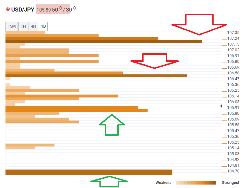 USD JPY August 5 2019 technical confluence