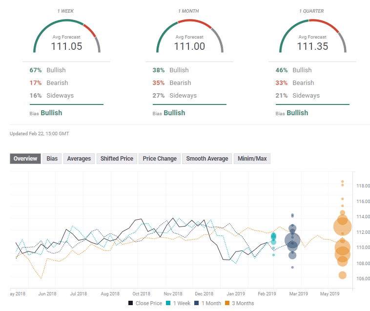 USDJPY technical fx poll February 25 March 1 2019
