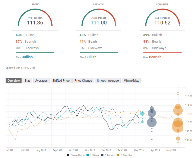 USD JPY FX Poll experts March 11 15 2019