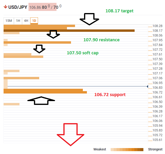 USD JPY Technical Confluence January 3 2019