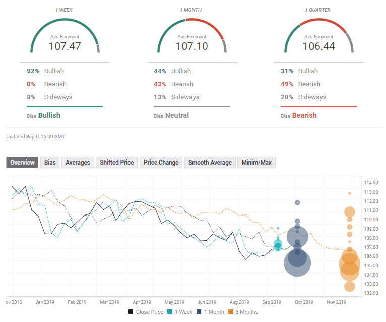 USD JPY experts FX Poll September 9 13 2019