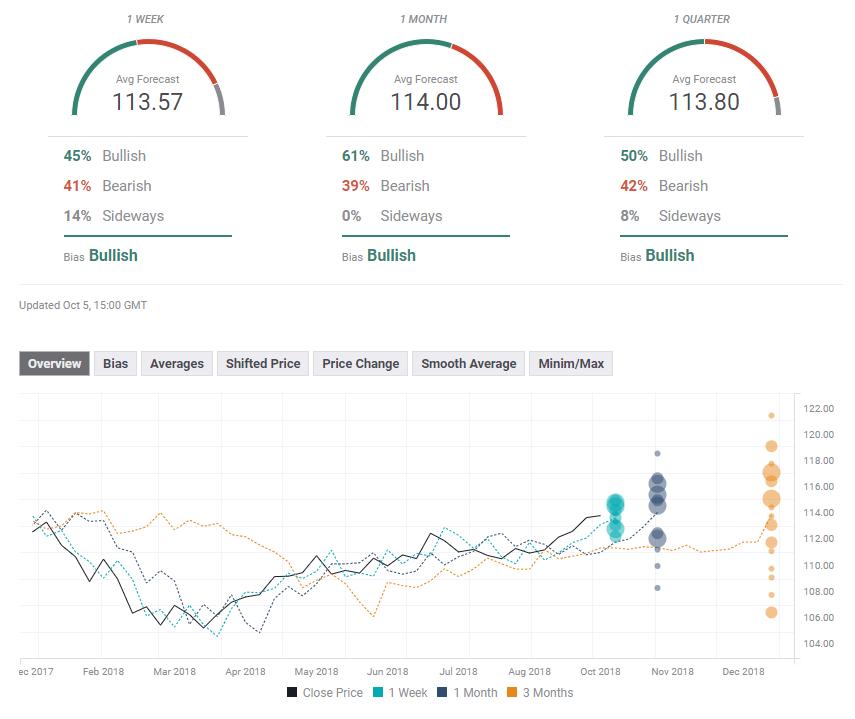 Прогноз опроса форекс в долларах США октябрь 8 12 2018