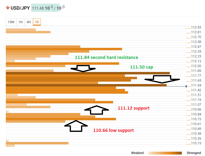 USD JPY technical analysis confluence detector May 3 2019