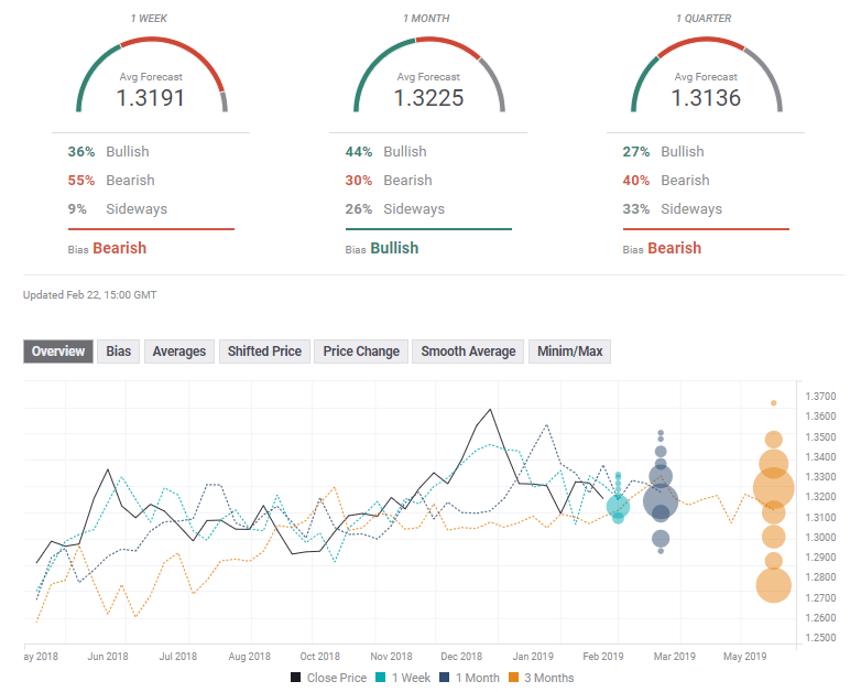 USDCAD FX poll February 25 March 1 2019