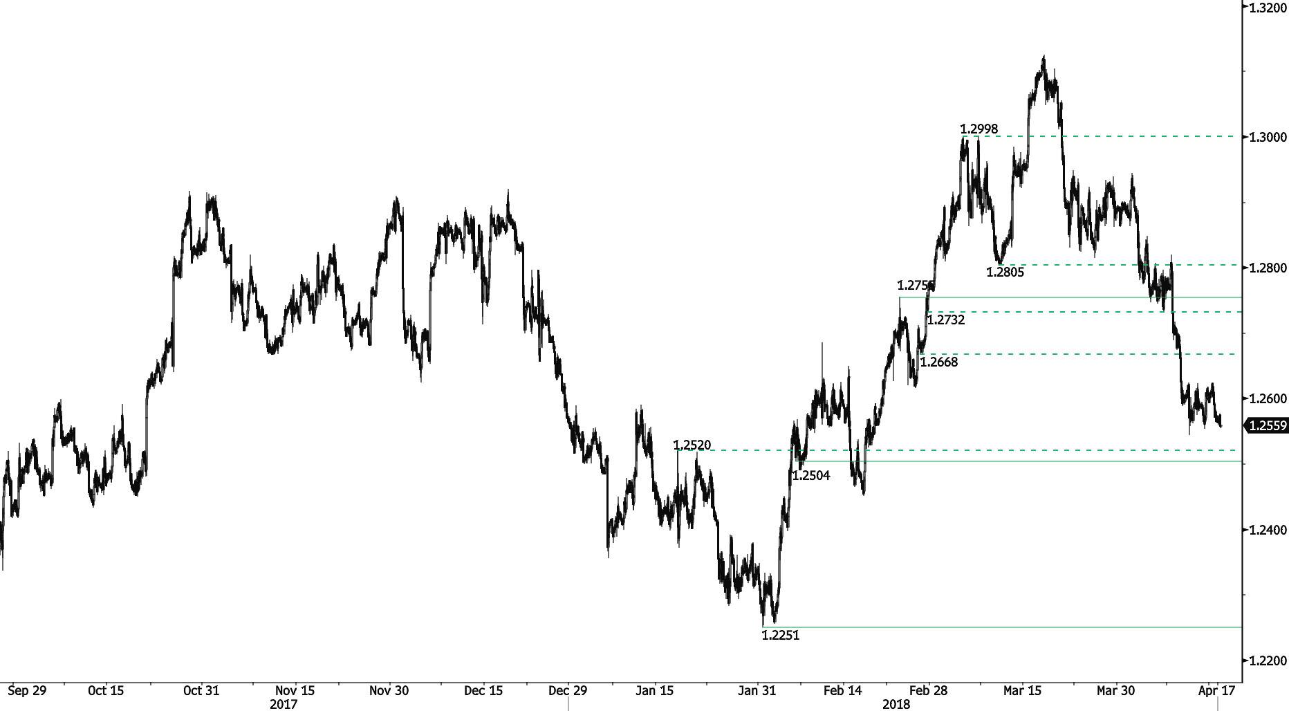 USD/CAD: Bearish pressure on