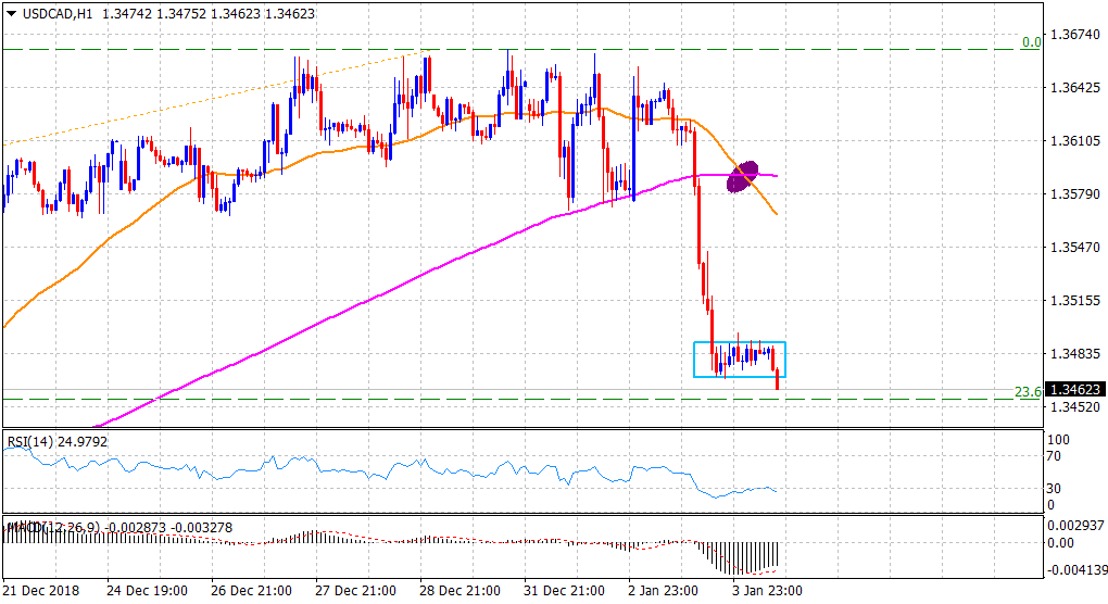 Usd Cad Technical Ysis Drops To 1 2 Week Lows Testing 23 6 Fibo Level Support