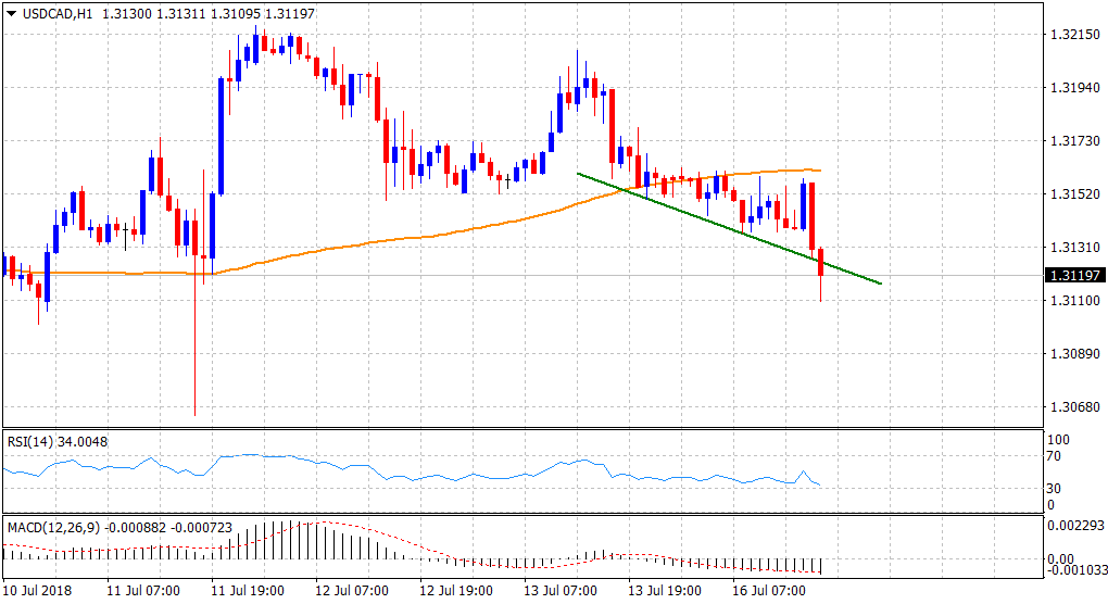Usd Cad Technical Ysis Bulls Fail To Defend Hourly Trend Line Support