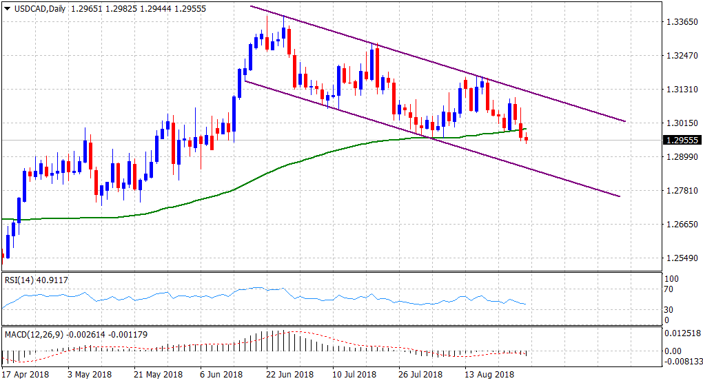 Usd Cad Review Struggles Near 2 1 Month Lows Remains Vulnerable To Slide Further