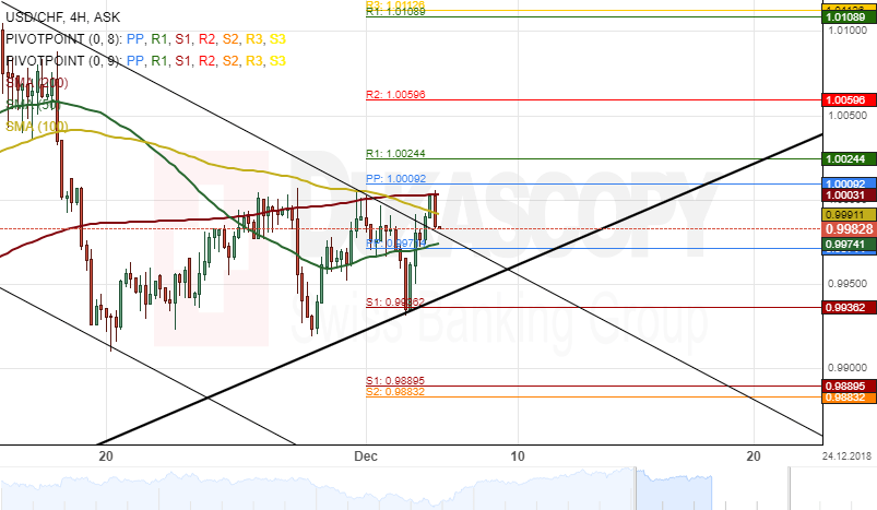 Cad Chf 4h Chart Testing Support Level At 0 7520