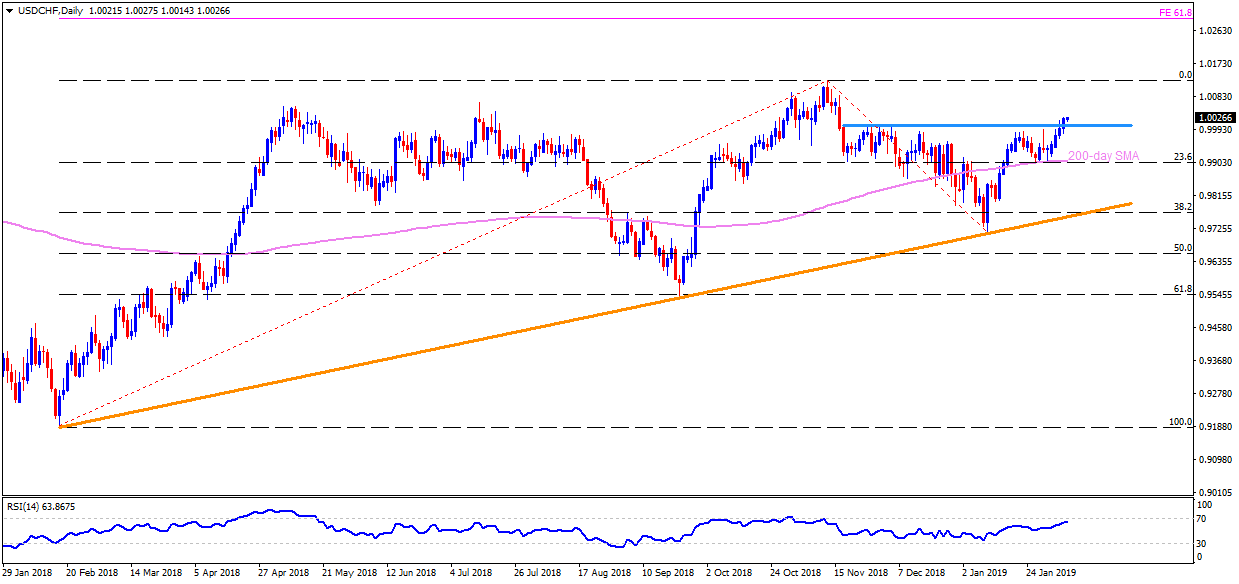 Usd Chf Technical Ysis 1 0030 Offers Strong Resistance On Hourly Chart
