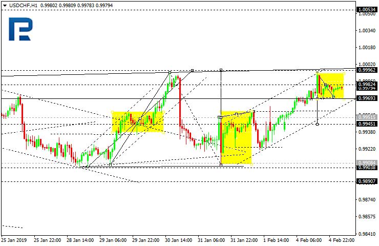 Gbp chf forex forecast