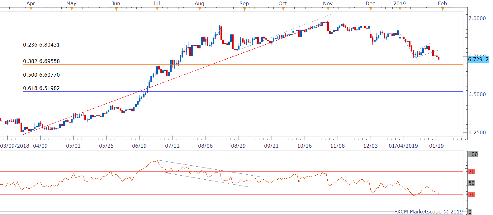 USD/CNH Technical Analysis: Hits 6 5-week low, minor bounce