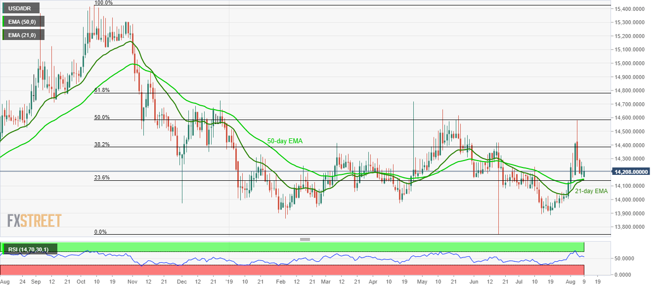 USD/IDR technical analysis: 14,140/48 becomes the tough nut