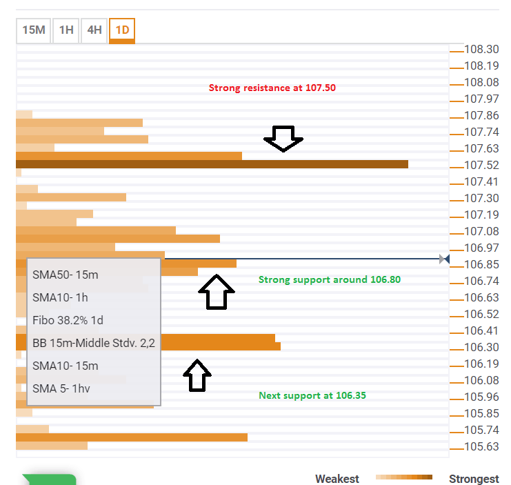 USDJPY technical confluence analysis