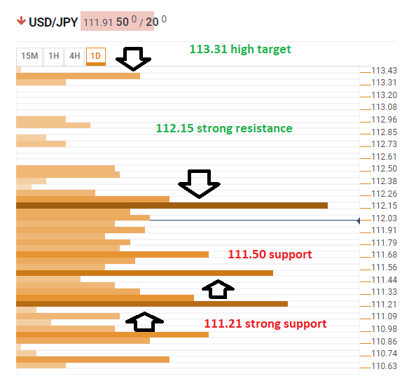 USD JPY technical confluence April 15 2019