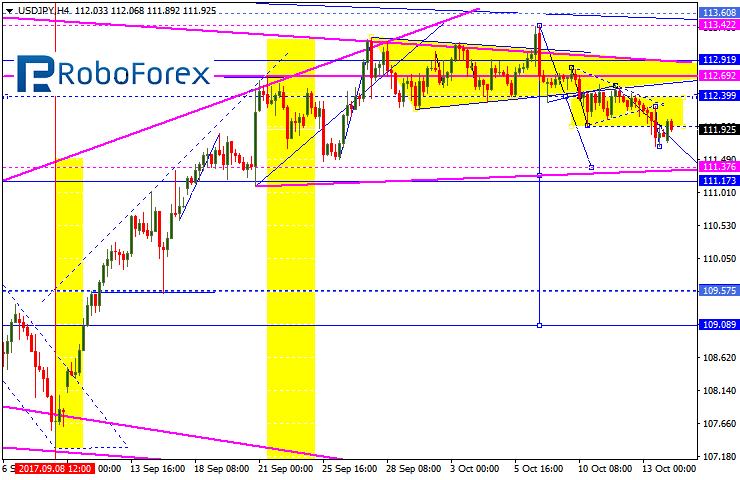 Forex forecast usd jpy