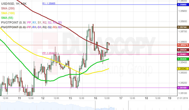 Usd Sgd 1h Chart Resistance Level At Sight